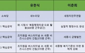 세종시장 이춘희 후보  3대 핵심 공약