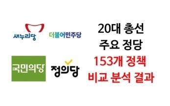 20대 총선 주요 정당 153개 정책 비교분석 결과