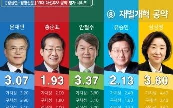 [19대 대선] 후보 공약평가  4차산업혁명