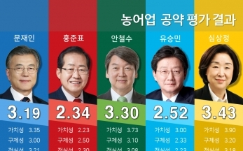 [19대 대선] 후보 공약평가 : 농어업분야