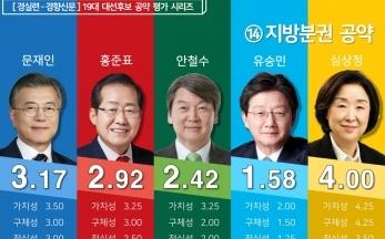 [19대 대선] 후보 공약평가 : 지방분권 분야