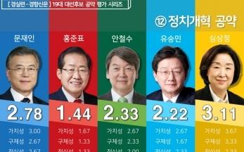 [19대 대선] 후보 공약평가 : 정치개혁 분야