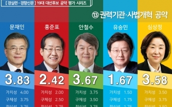 [19대 대선] 후보 공약평가 : 권력기관·사법개혁 분야