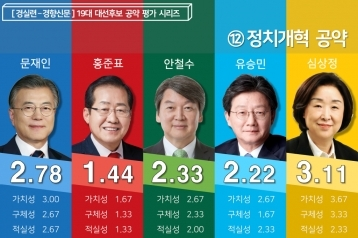 [19대 대선 후보 공약평가] 정치개혁 분야