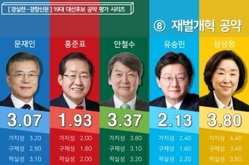 [19대 대선 후보 공약평가] 4차산업혁명