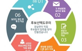 [19대 대선] '대선 후보선택도우미' 가동