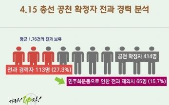 [보도자료] 21대 총선 공천 확정자, 27.3%(113명) 전과경력자
